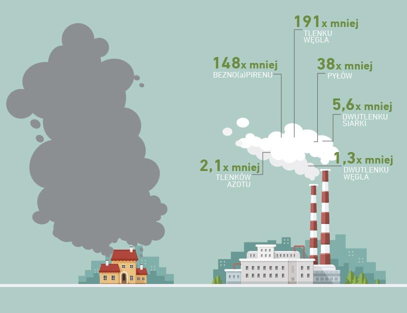 Czystsze powietrze w mieście