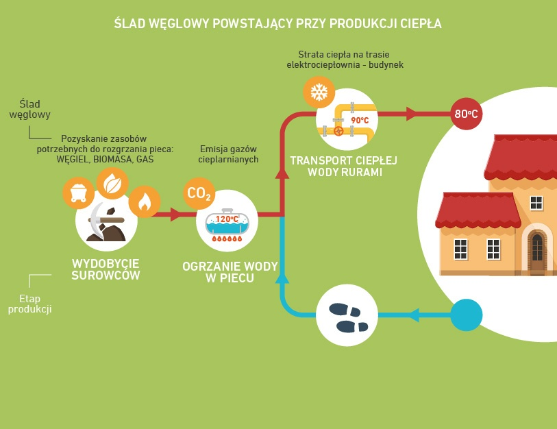 Etapy produkcji ciepła