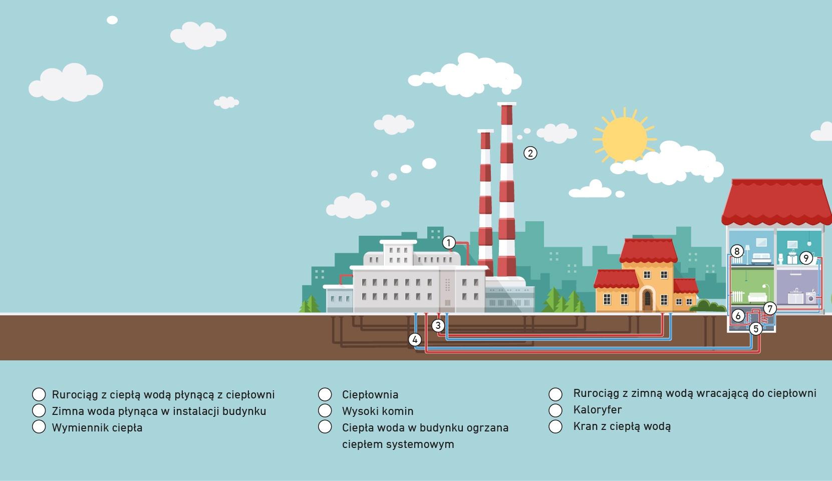 Elementy systemu ciepłowniczego