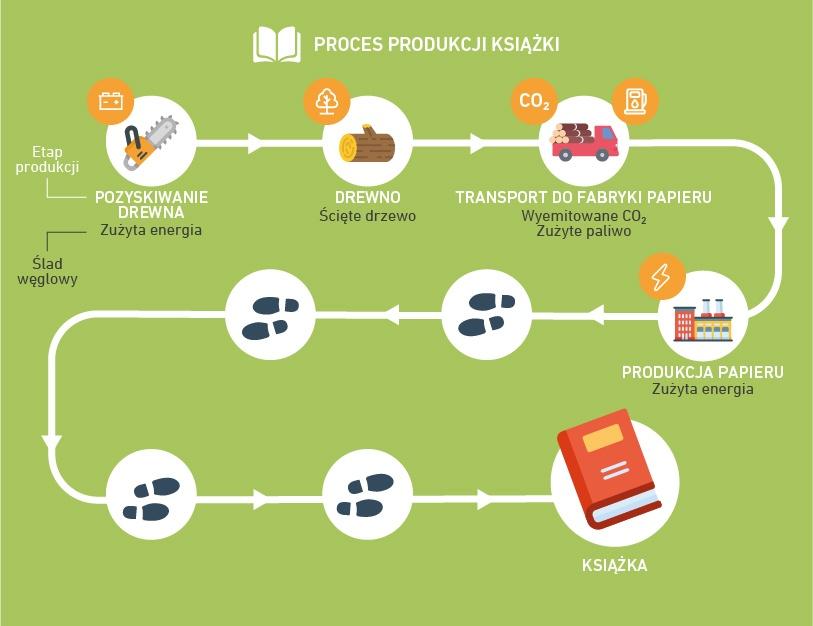 Etapy produkcji książki i zeszytu