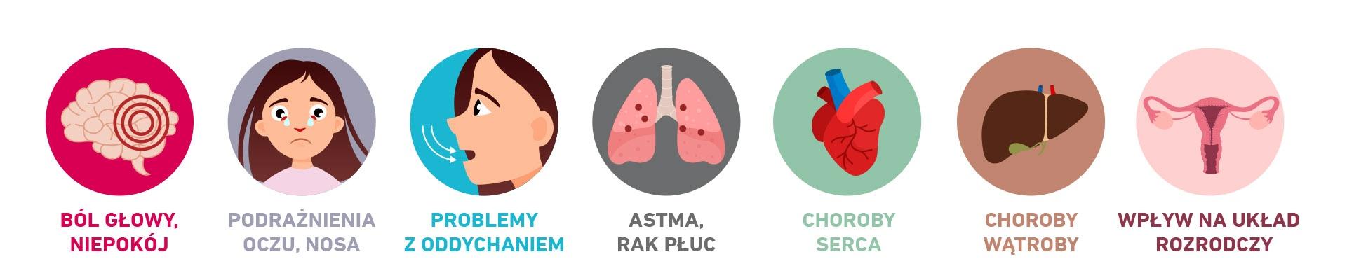 Dlaczego zanieczyszczenia są groźne dla zdrowia