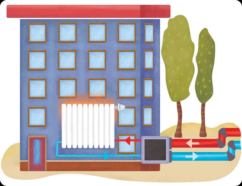 Ciepła woda dociera do wymiennika ciepła w budynku, który ogrzewa wodę w kaloryferach. Woda, które oddała swoje ciepło, wraca schłodzona do elektrociepłowni.